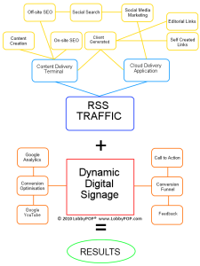 Social Media, Google, Online Content Convergence