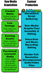 Digital Content Production Flowchart