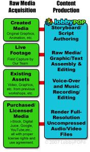 Digital Content Production Flowchart